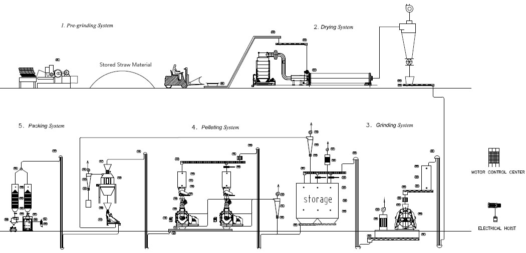 straw_pellet_production_line