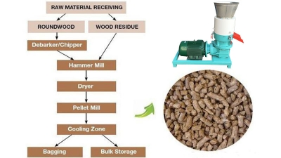 wood pellet production
