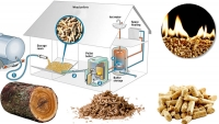 biomass pellet heating