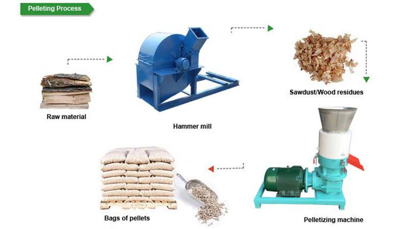 Wood Pellet Produce ~ Как делает древесные гранулы